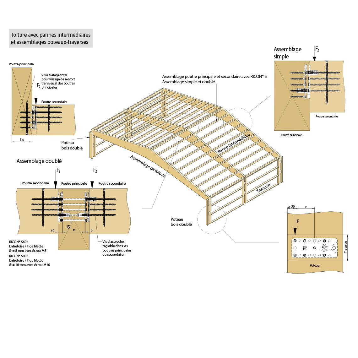 Dimension poutre bois good dimension poutre bois with dimension poutre bois great anneaux de - Calcul section poutre bois pour plancher ...